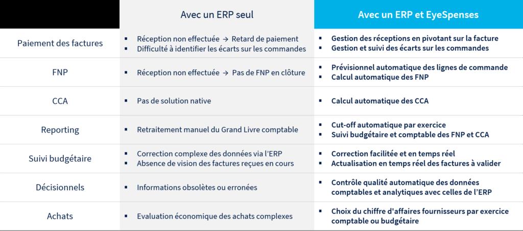 tableau comparatif comptabilité ERP